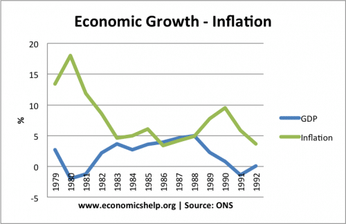 1980s-growth-inflation-500x324