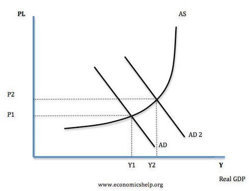 Nice image showing cyclical unemployment