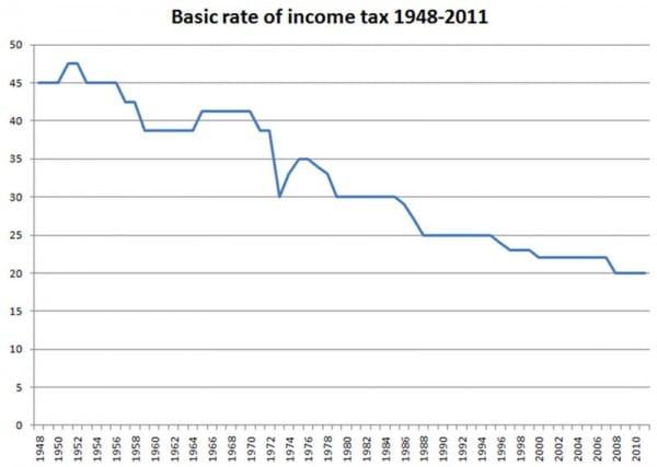 Basic-income-tax-uk-48-12