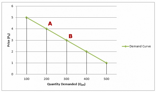 Demand_curve-wiki