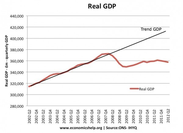 GDP-real-quarterly-actual
