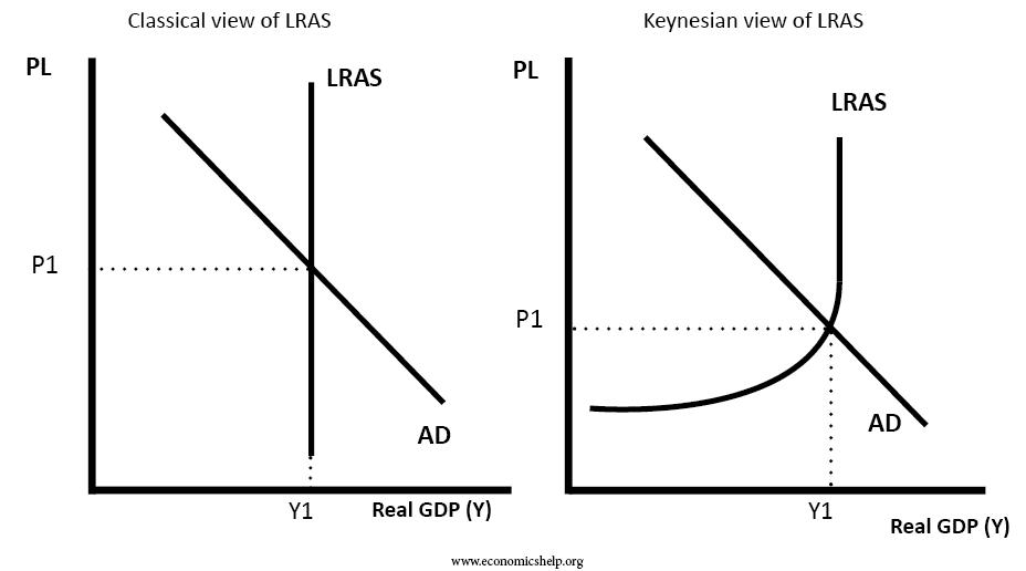 LRAS-keynsian-classical