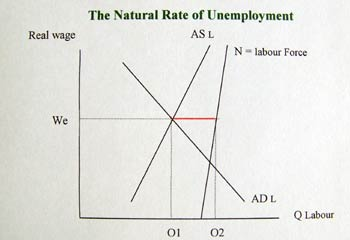 causes of equilibrium and natural unemployment economics essay Monetary policy and unemployment  iting the increase in the natural rate of unemployment in the 1970s high real interest rates in the 1980s (and then again,.