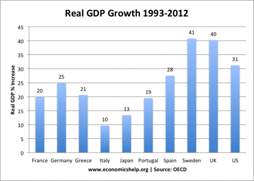 Real-gdp-growth-93-12