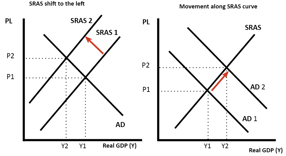 SRAS-shift-and-movement-along