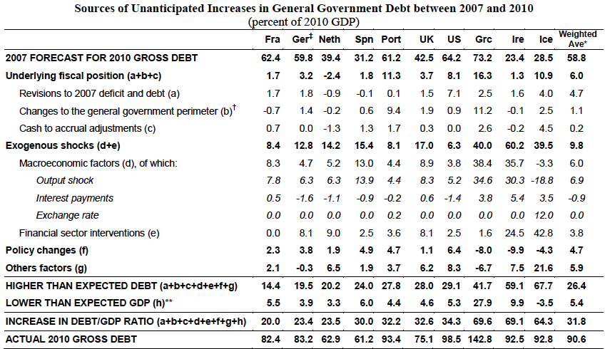 Why Government Debt Forecasts were wrong