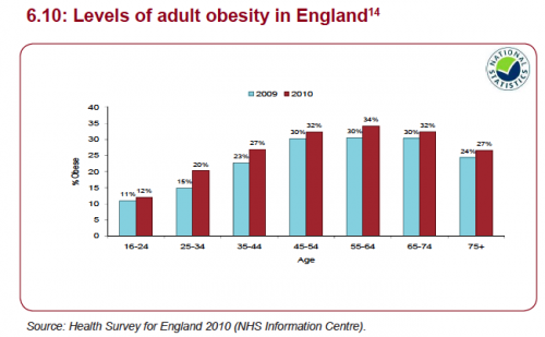 levels of obesity in UK