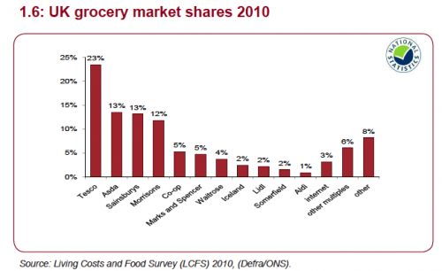 UK supermarket market share
