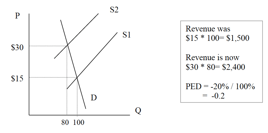 Price Elasticity Of Demand Ped Economics Help