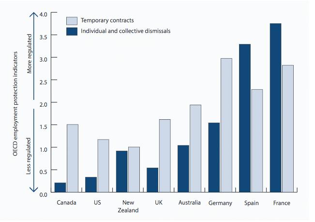Economic uk labour market