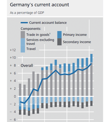 Germany's current account surplus