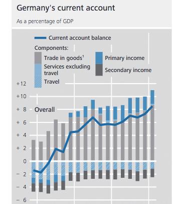 German-current-account-surplus