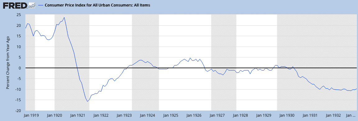 US inflation 1920s