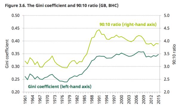 Gini-coefficient-uk