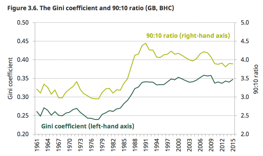 Gini-coefficient-uk