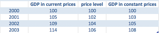 constant-prices-current-prices