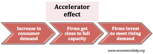 accelerator-effect