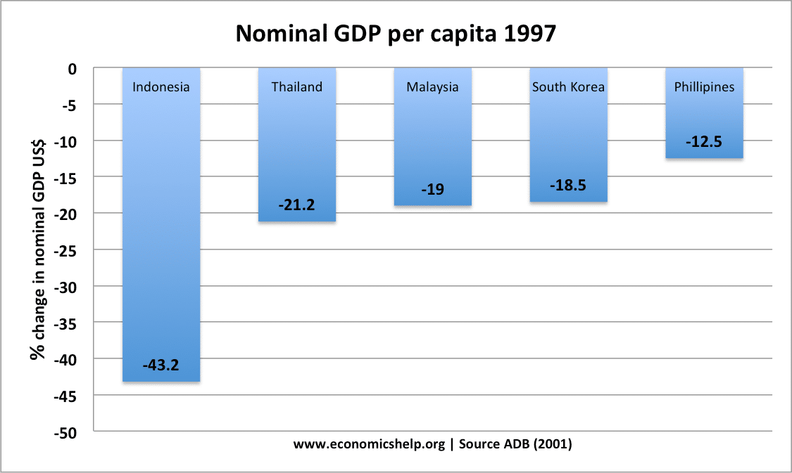 asian-crisis-1997-nominal-gdp