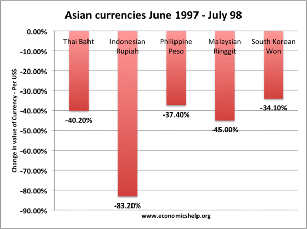 asian-currencies 1997-98