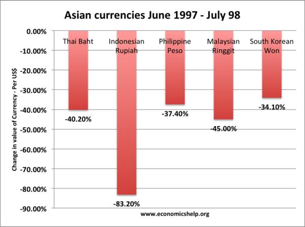 asian-currencies 1997-98