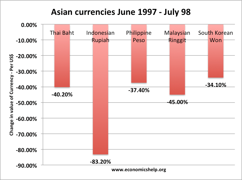 Asian financial crisis 1997 causes