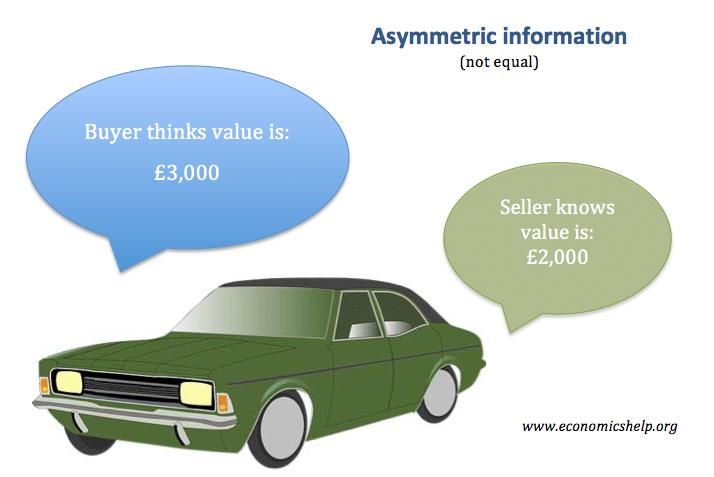 asymmetric-information