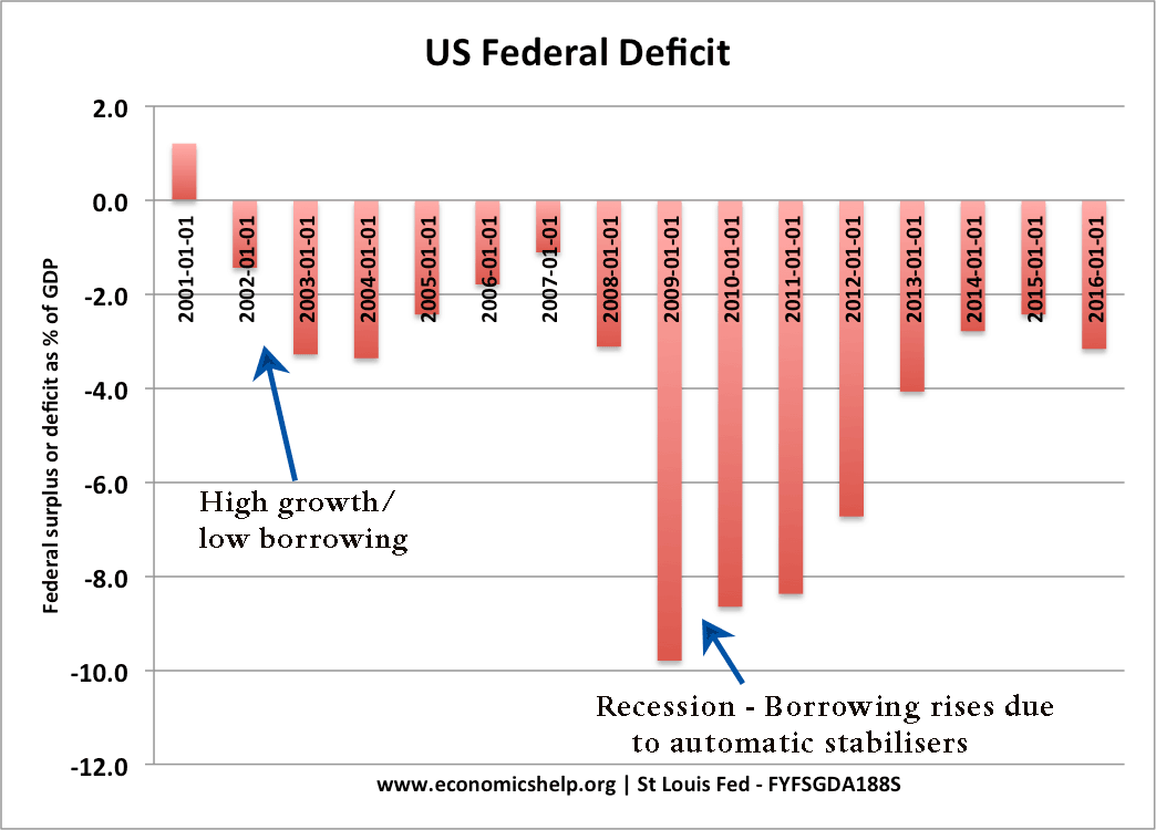 automatic-stabilisers-us-federal-deficit