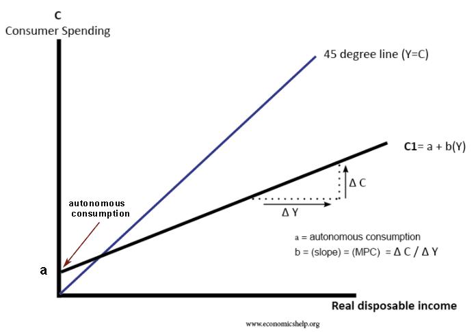 autonomous-consumption