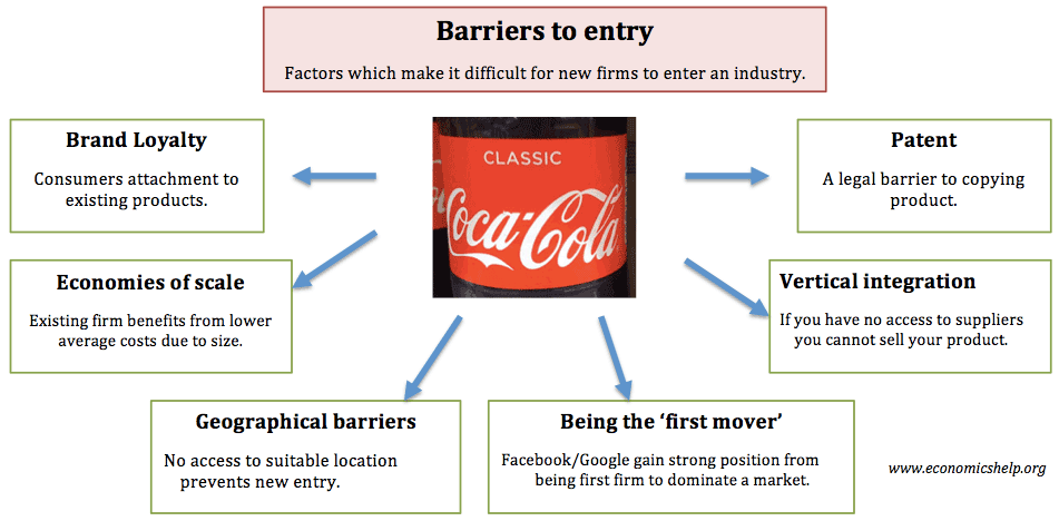 Barriers To Entry Economics Help