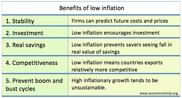 investments for inflationary and deflationary environments essay What is the relationship between inflation and investment aspect of zero inflation, or mild deflation  behavior in a deflationary environment.