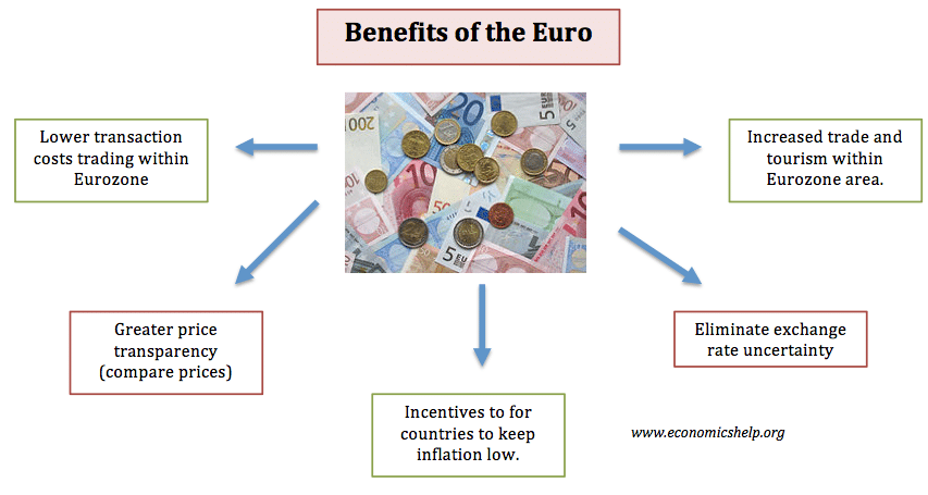 benefits-of-euro
