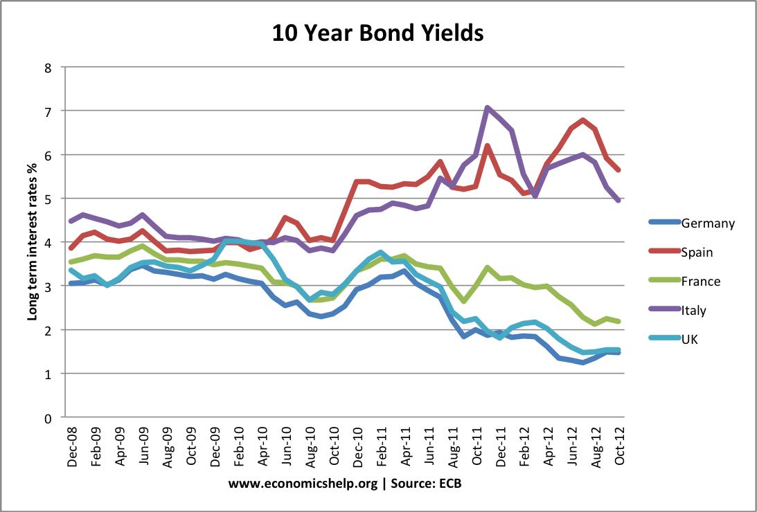 french bond yields