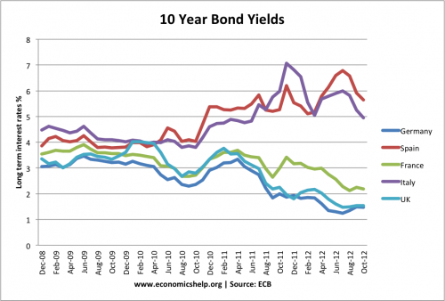 bond-yields-italy