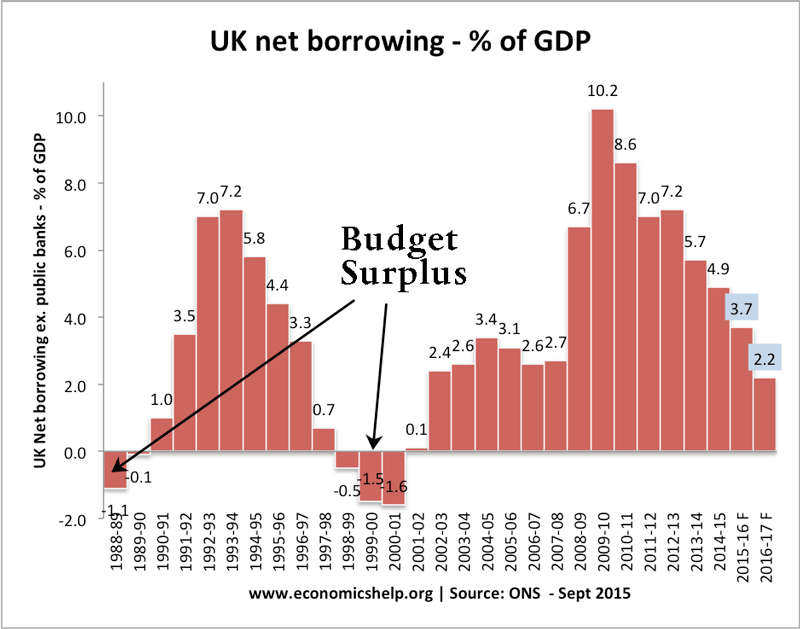 For example, a government may have a budget deficit of £10bn, but if they are spending £12bn on interest payments, we can say there is a primary budget surplus of £2bn.