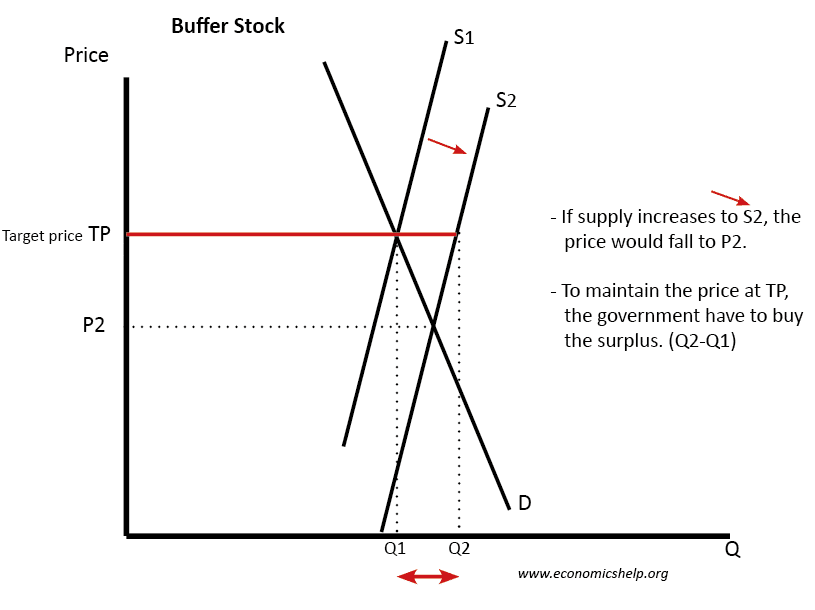 buffer-stock-increase-supply