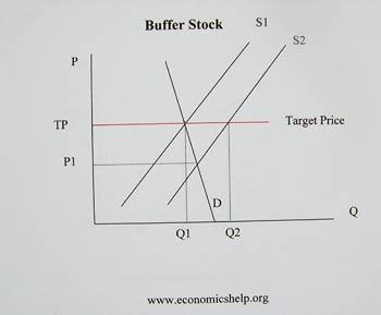 buffer stock scheme essay Stock buffer scheme essays idk if i should do my ict corrections or my english essay.