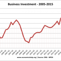 UK-business-investment-05-15