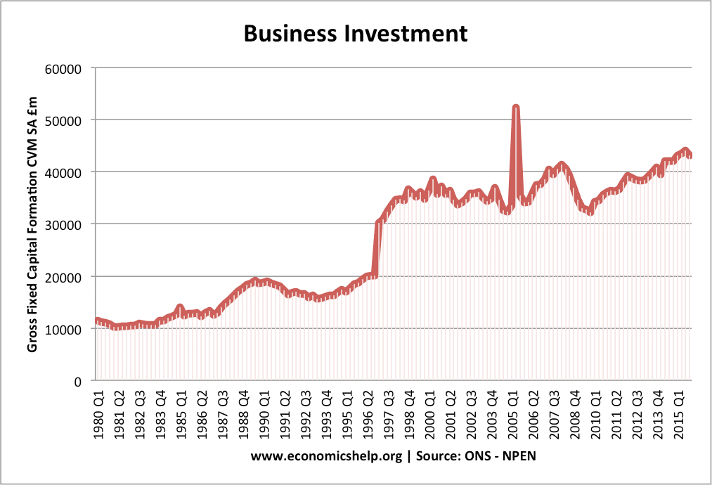 Investment in UK – Business and Public Sector