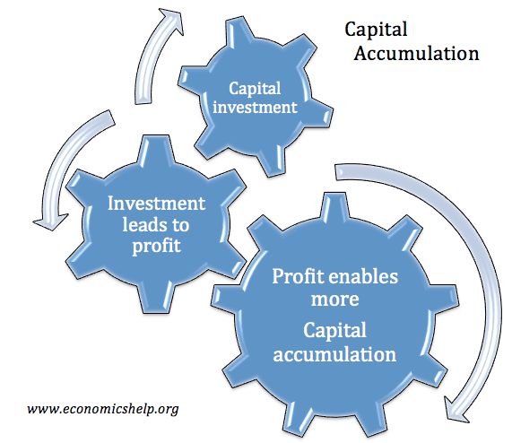 capital-accumulation