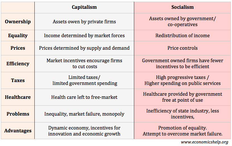 a look at the issues affecting capitalism as an economic system The advantages and disadvantages of capitalism capitalism as an economic system based on private supply in the economy to resolve these issues.