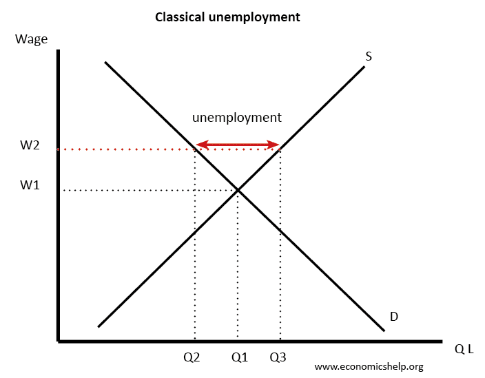 Real Wage Unemployment Economics Help