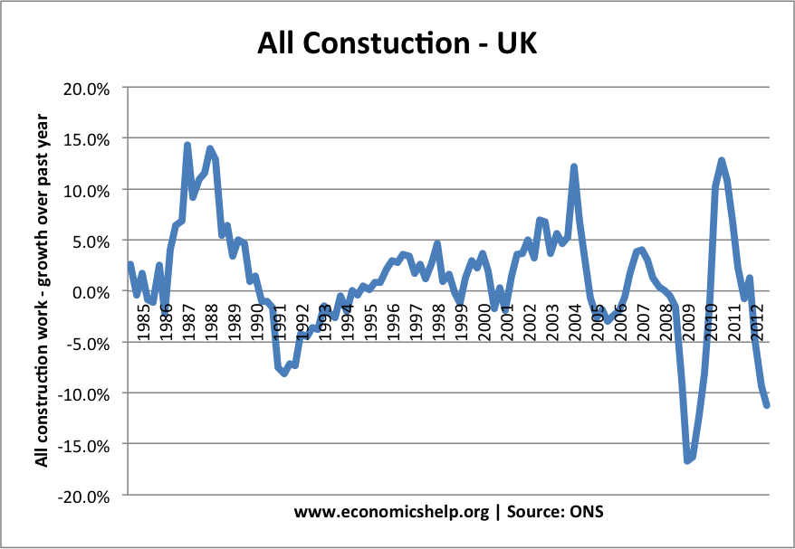 UK construction