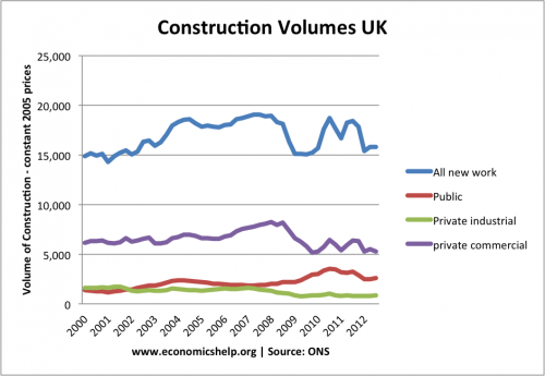 construction-new-2000-2012