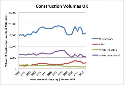 construction-new-2000-2012