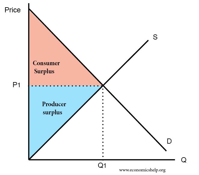 consumer-surplus-producer