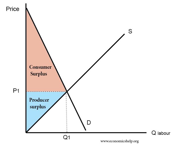 Consumer Surplus And Producer Surplus Economics Help