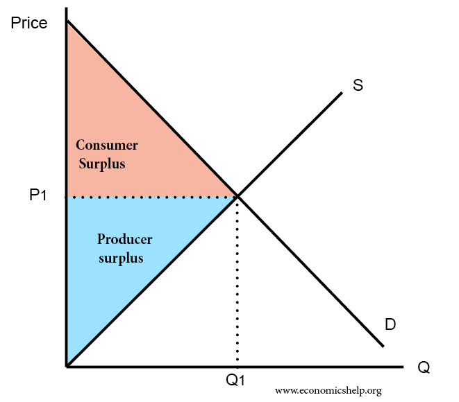Consumer Surplus And Producer Surplus Economics Help