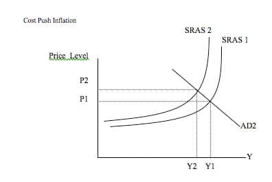 relationship between unemployment and inflation graph sras