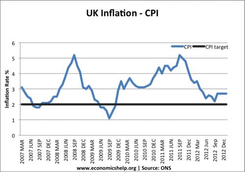 Impact of global economy on UK inflation