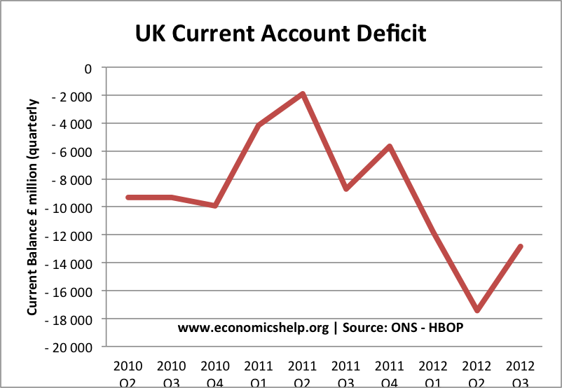 Importance of Current Account Deficit
